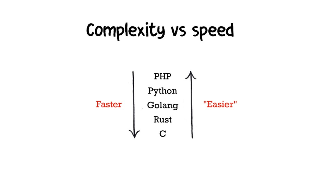 Complexity vs speed PHP Python Golang Rust C Fa...