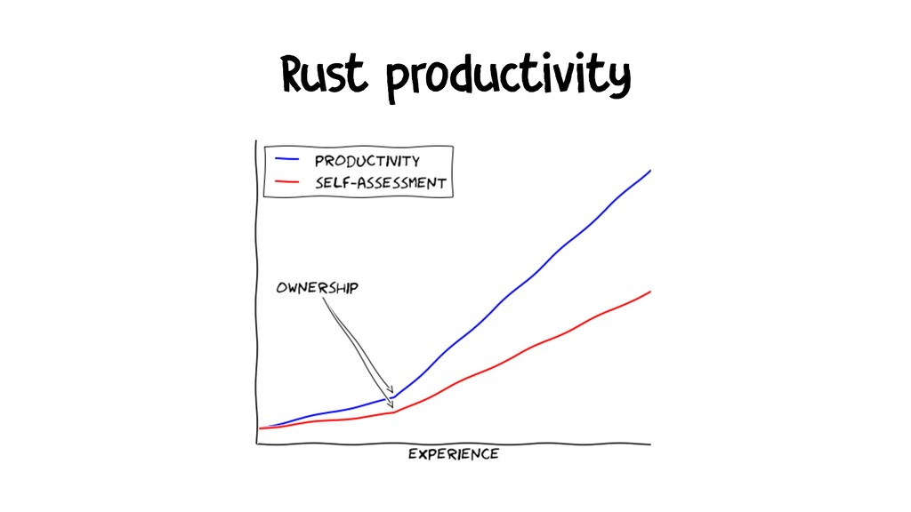 Rust productivity
