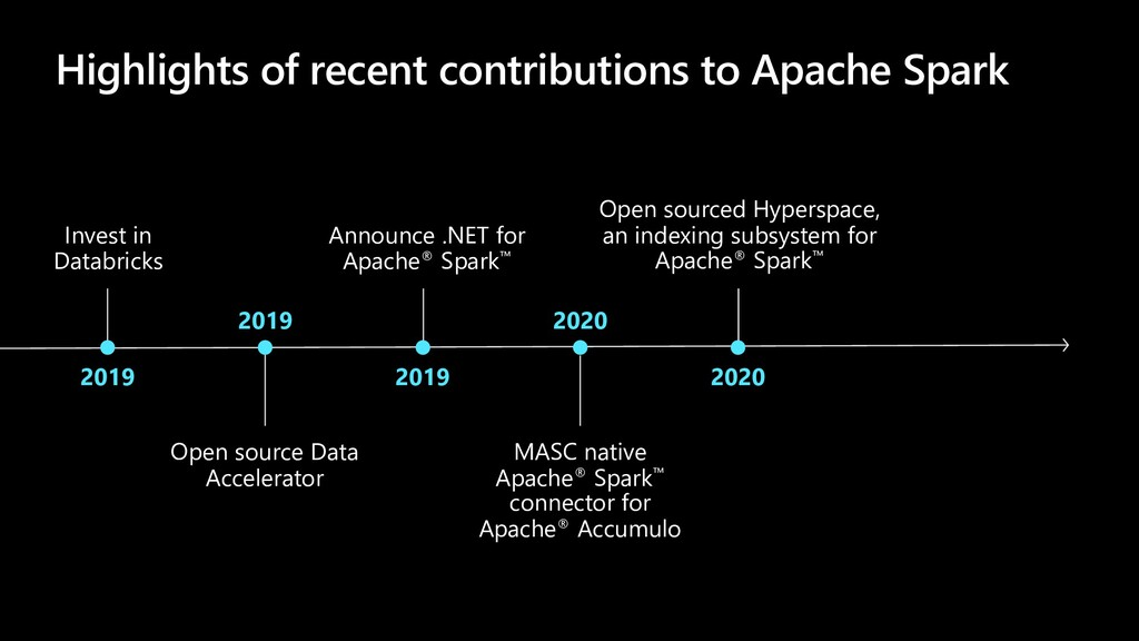 Highlights of recent contributions to Apache Sp...