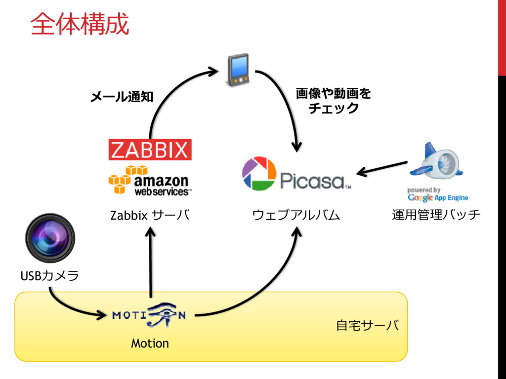 自宅サーバ 全体構成 USBカメラ ウェブアルバム Zabbix サーバ Motion 運用管...