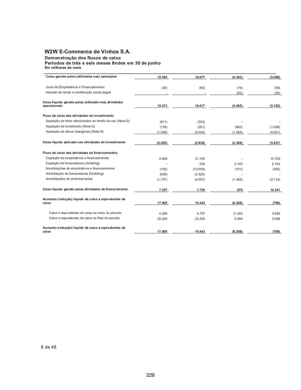 W2W E-Commerce de Vinhos S.A. Demonstração dos ...