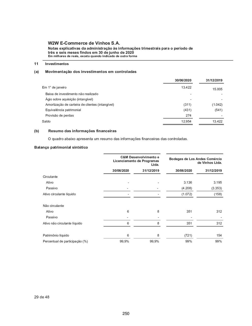 W2W E-Commerce de Vinhos S.A. Notas explicativa...