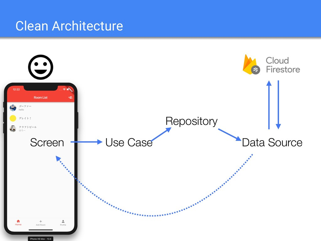 Clean Architecture Use Case Repository Screen D...