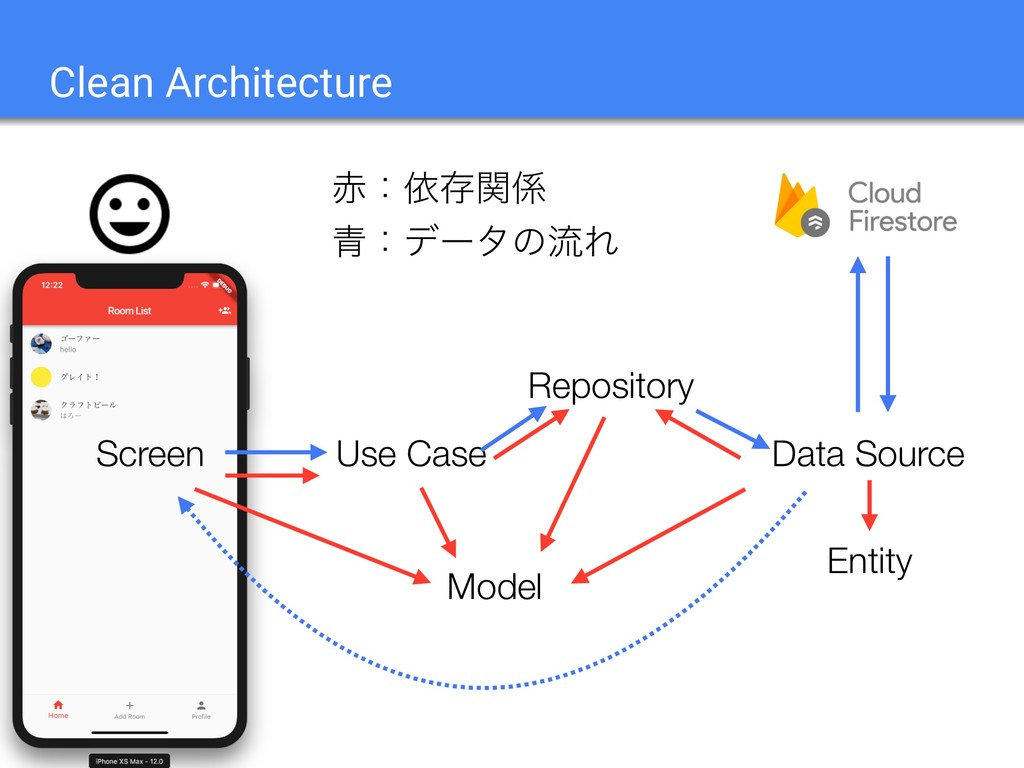 Clean Architecture Use Case Model Repository Sc...