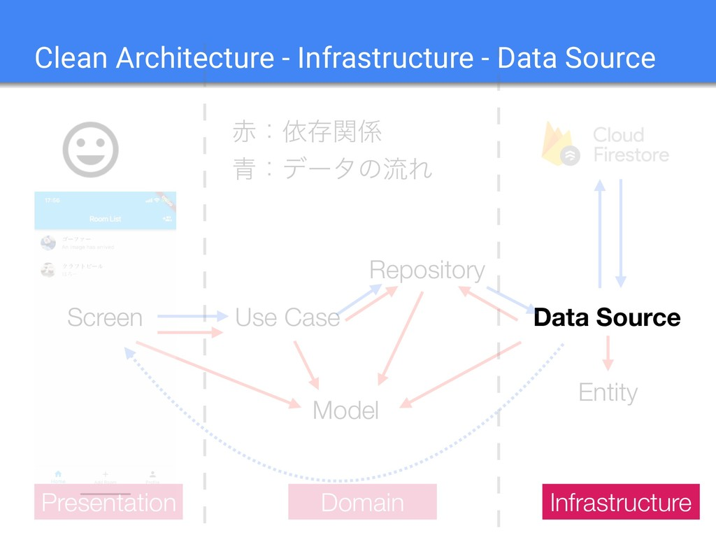 14 Clean Architecture - Infrastructure - Data S...