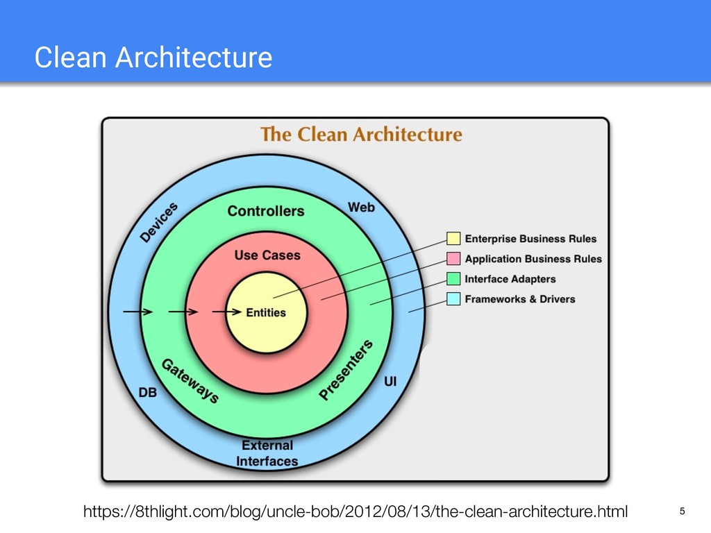5 Clean Architecture https://8thlight.com/blog/...