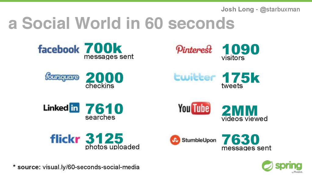 Josh Long - @starbuxman a Social World in 60 se...