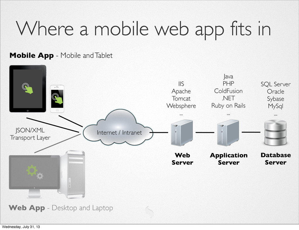 Where a mobile web app fits in Mobile App - Mob...