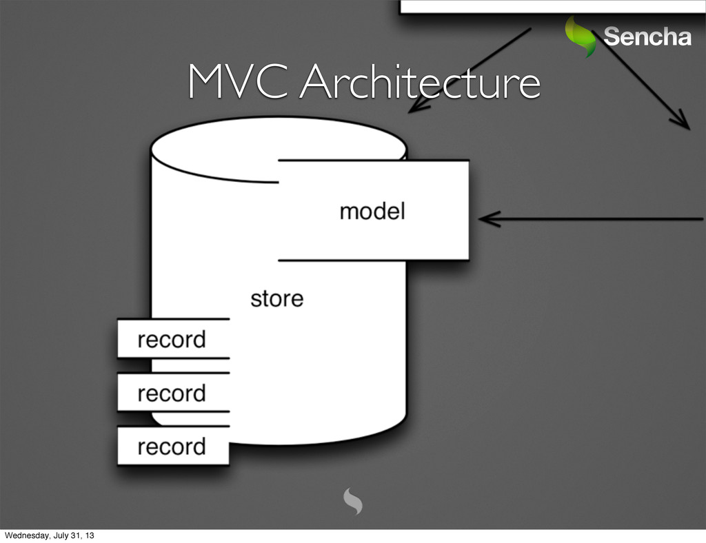MVC Architecture Wednesday, July 31, 13