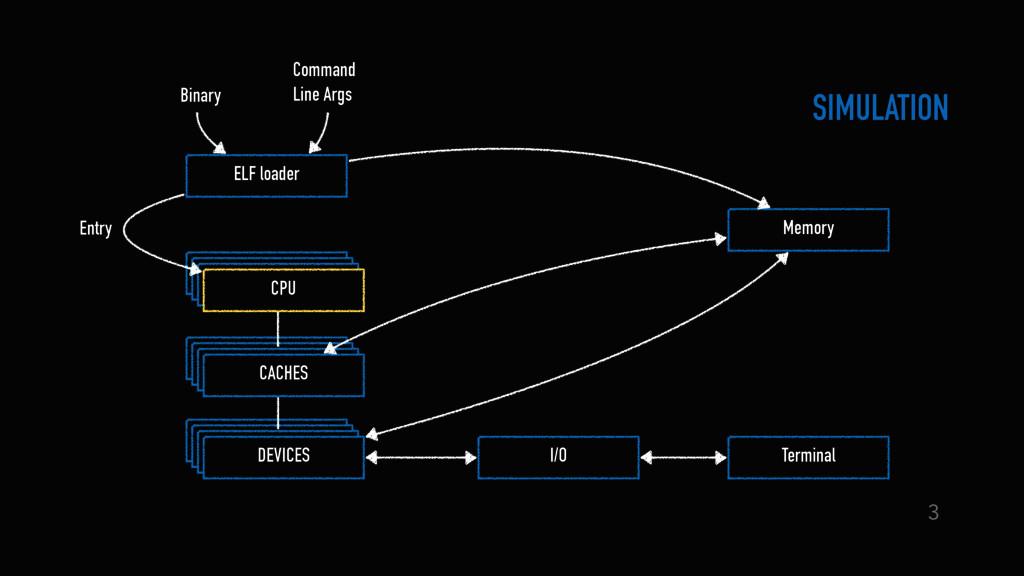 ELF loader Memory CPU CPU CPU CACHES CACHES CAC...