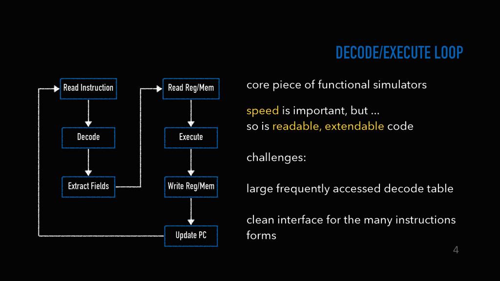 Read Instruction Decode Execute Write Reg/Mem U...