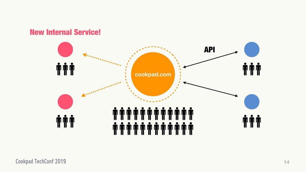 14 New Internal Service! API cookpad.com