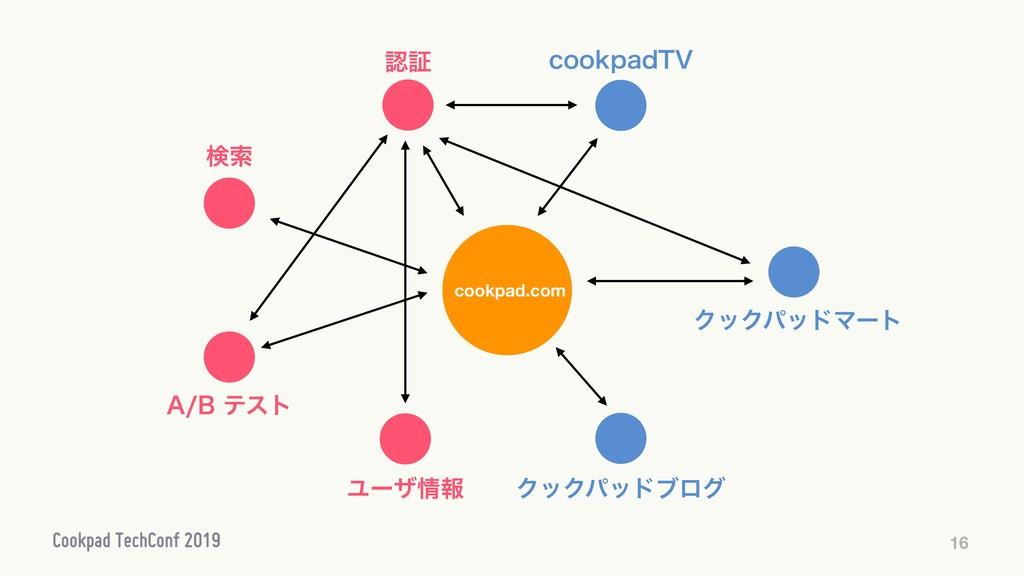 """16 cookpad.com ূ Ϣʔβใ """"#ςετ ݕࡧ ΫοΫύουϒϩά DP..."""