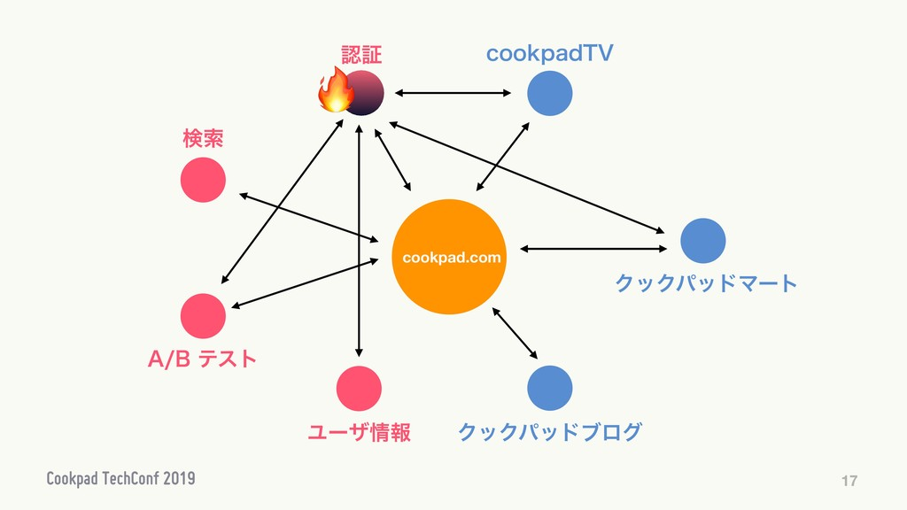 """17 cookpad.com ূ Ϣʔβใ """"#ςετ ݕࡧ ΫοΫύουϒϩά DP..."""