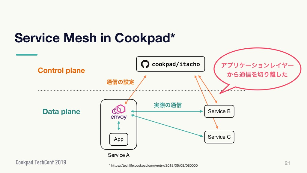 Service Mesh in Cookpad* 21 Control plane Data ...
