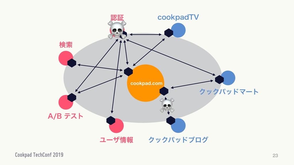 """23 cookpad.com ূ Ϣʔβใ """"#ςετ ݕࡧ ΫοΫύουϒϩά DP..."""
