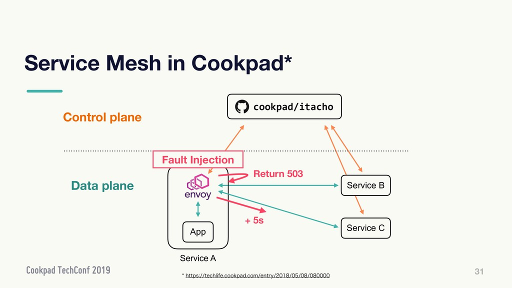 Service Mesh in Cookpad* 31 Control plane Data ...