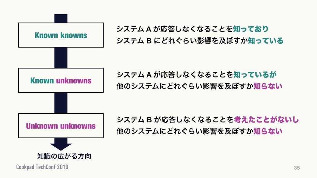 35 Known knowns γεςϜ A ͕Ԡ͠ͳ͘ͳΔ͜ͱΛ͓ͬͯΓ γεςϜ B ...