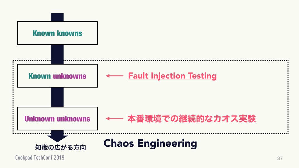 37 Fault Injection Testing ຊ൪؀ڥͰͷܧଓతͳΧΦε࣮ݧ ஌ࣝͷ޿...