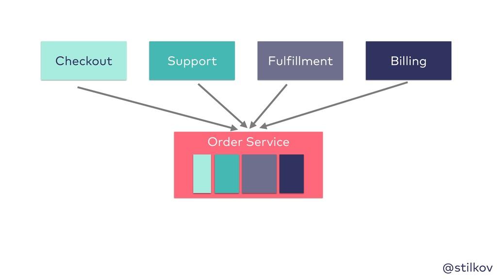 @stilkov Order Service Support Fulfillment Bill...