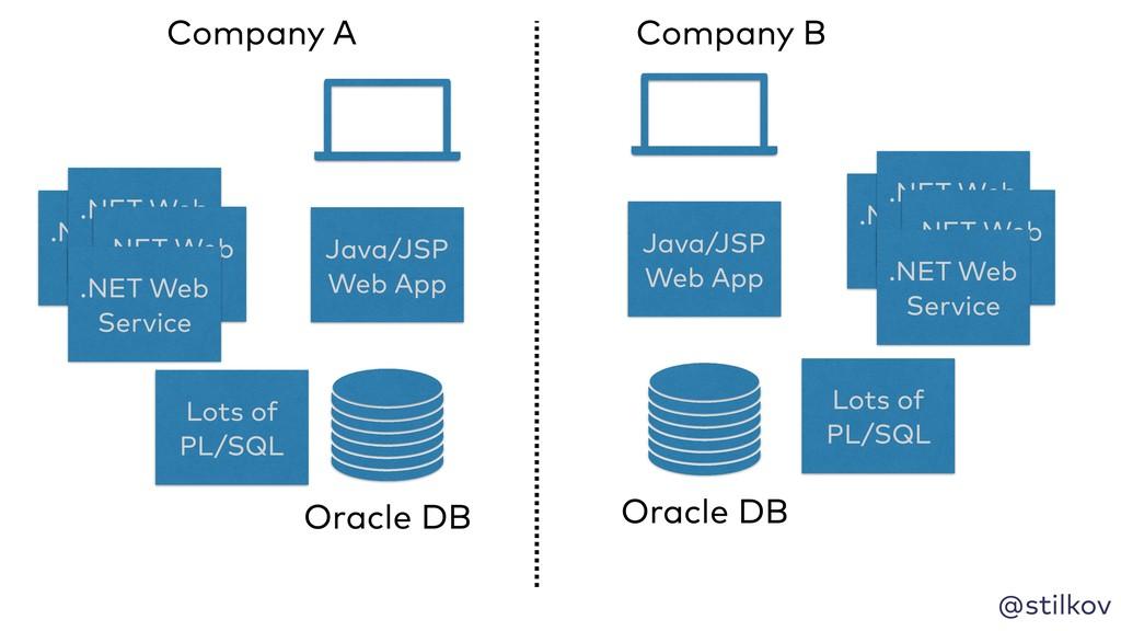 @stilkov Oracle DB Java/JSP Web App Lots of PL/...