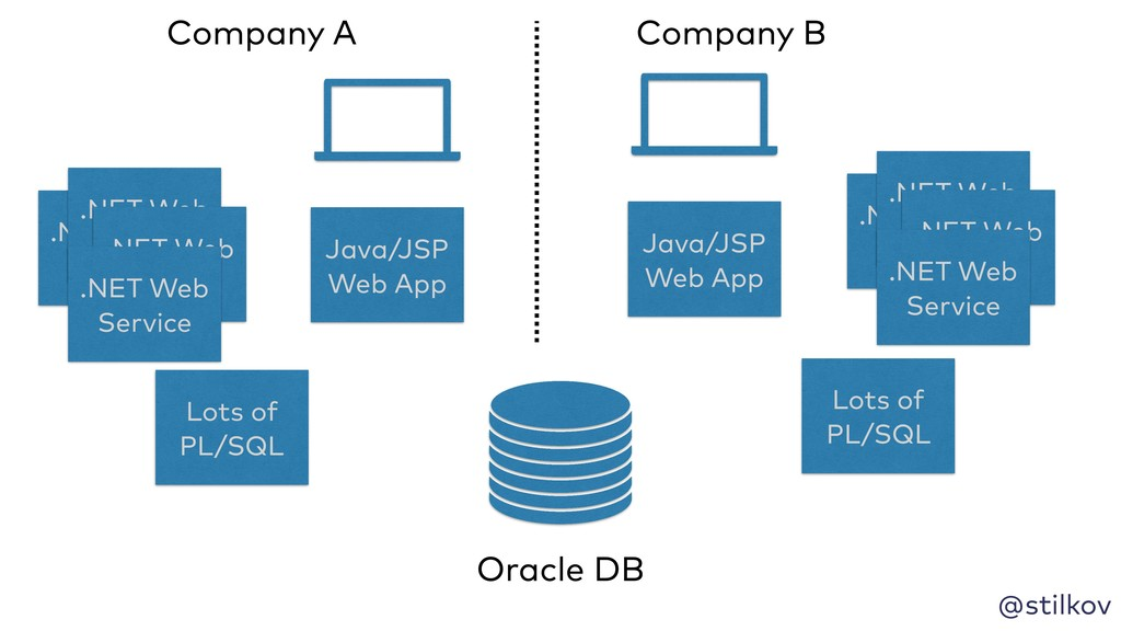 @stilkov Java/JSP Web App Lots of PL/SQL .NET W...