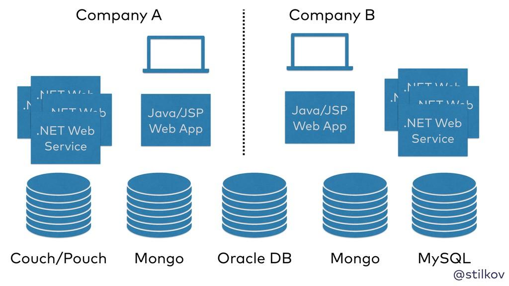 @stilkov Java/JSP Web App .NET Web Service .NET...
