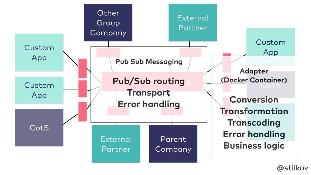 @stilkov Custom App CotS DB External Partner Ot...