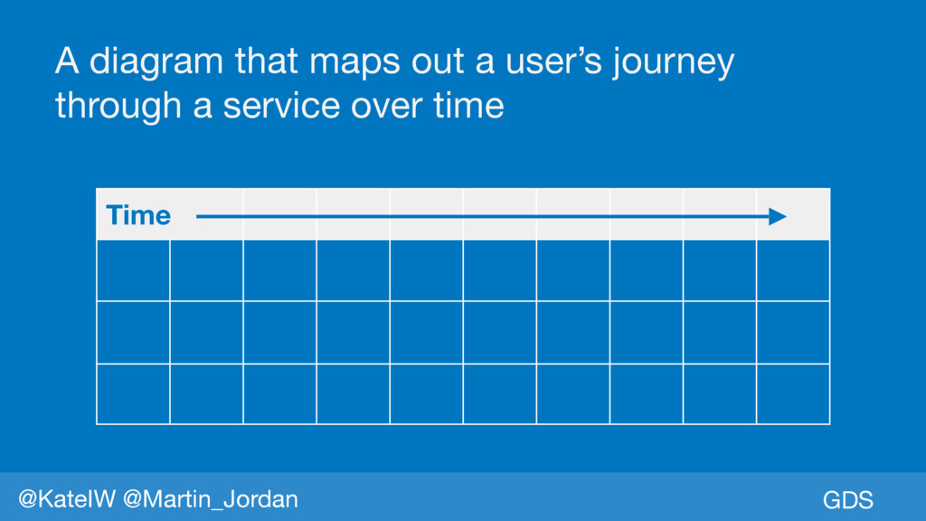 GDS @KateIW @Martin_Jordan A diagram that maps ...