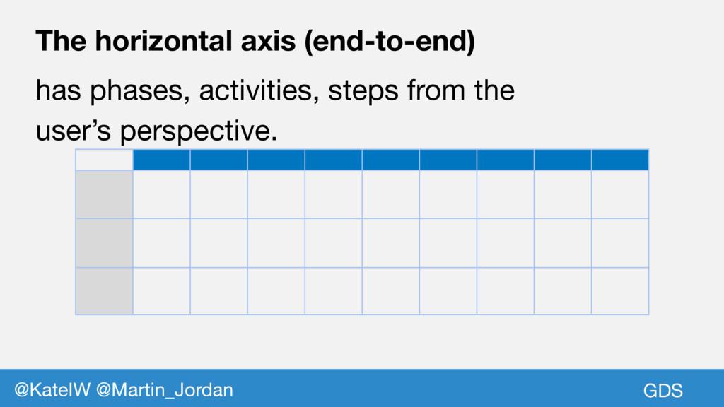 GDS @KateIW @Martin_Jordan The horizontal axis ...