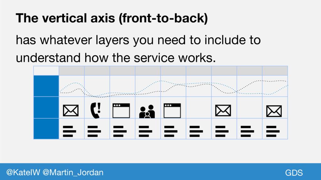 GDS @KateIW @Martin_Jordan The vertical axis (f...