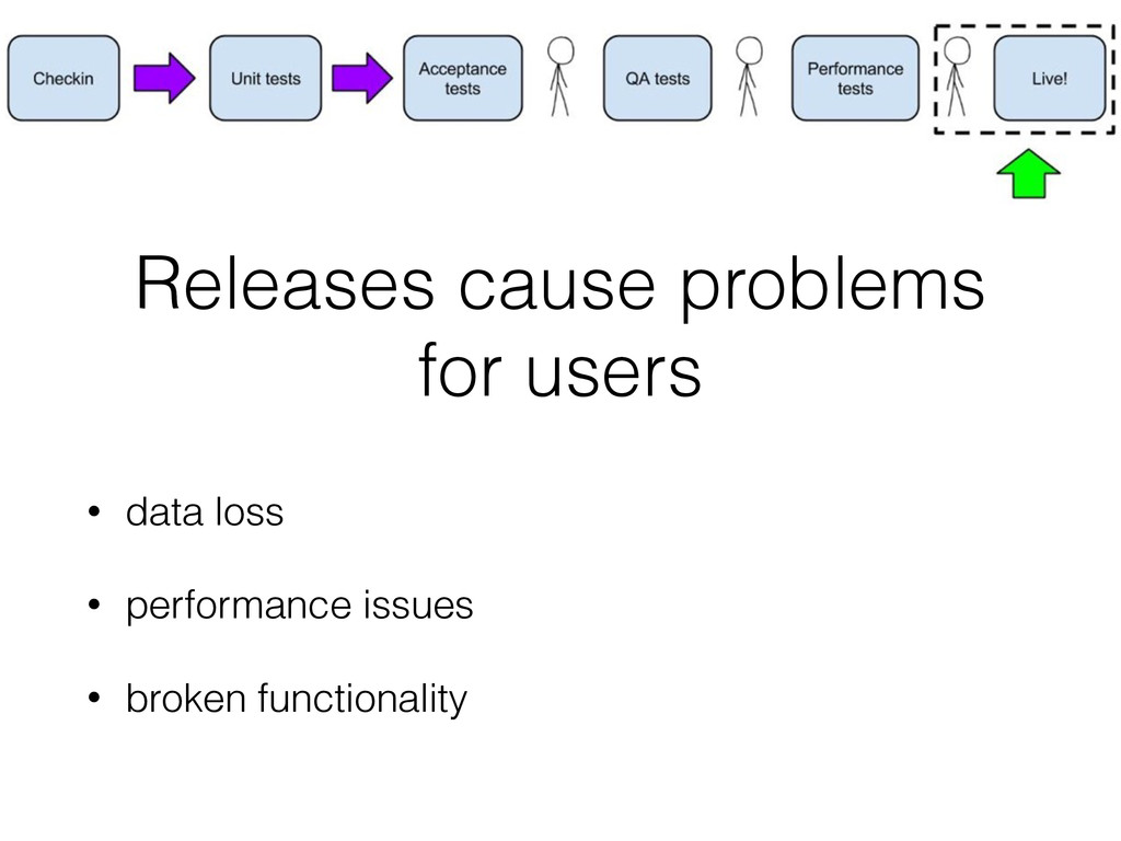 Releases cause problems for users • data loss •...