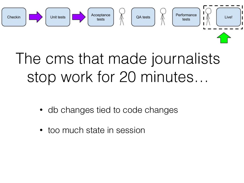 The cms that made journalists stop work for 20 ...