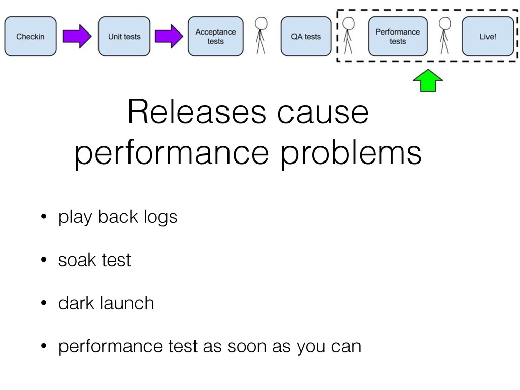 Releases cause performance problems • play back...