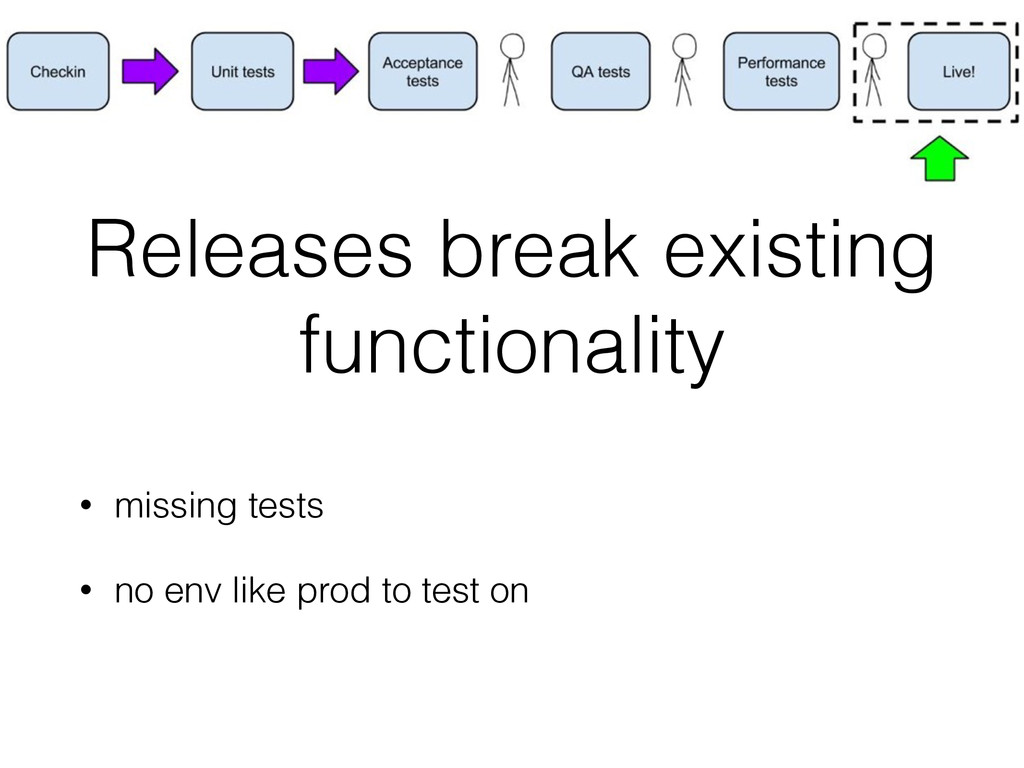 Releases break existing functionality • missing...