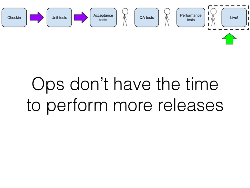 Ops don't have the time to perform more releases