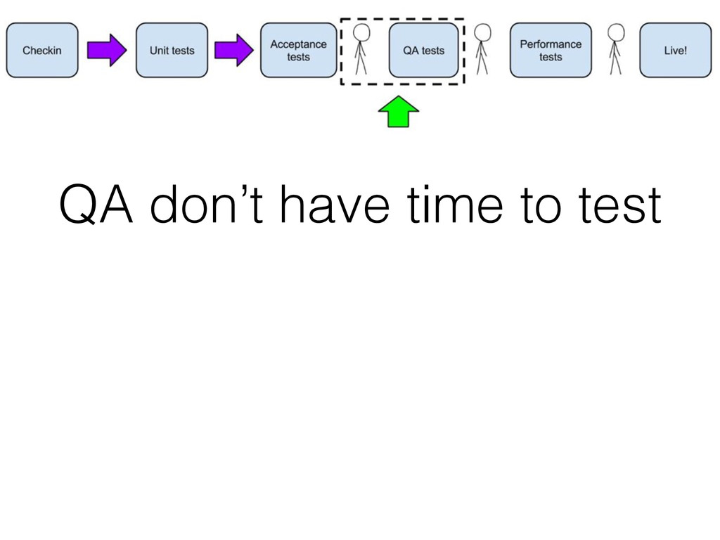 QA don't have time to test