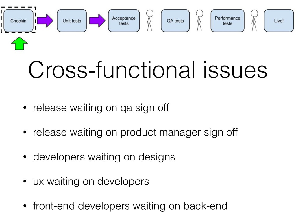 Cross-functional issues • release waiting on qa...