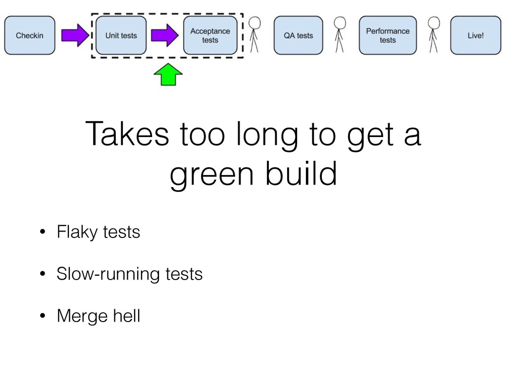 Takes too long to get a green build • Flaky tes...