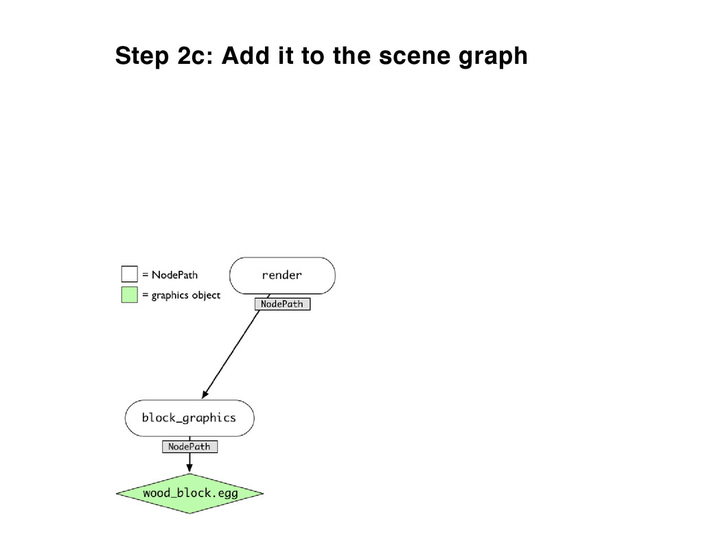 Step 2c: Add it to the scene graph