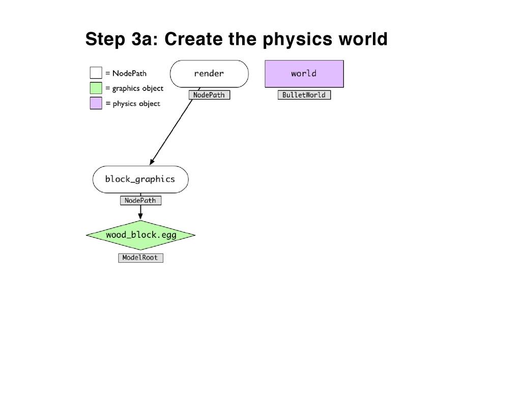 Step 3a: Create the physics world