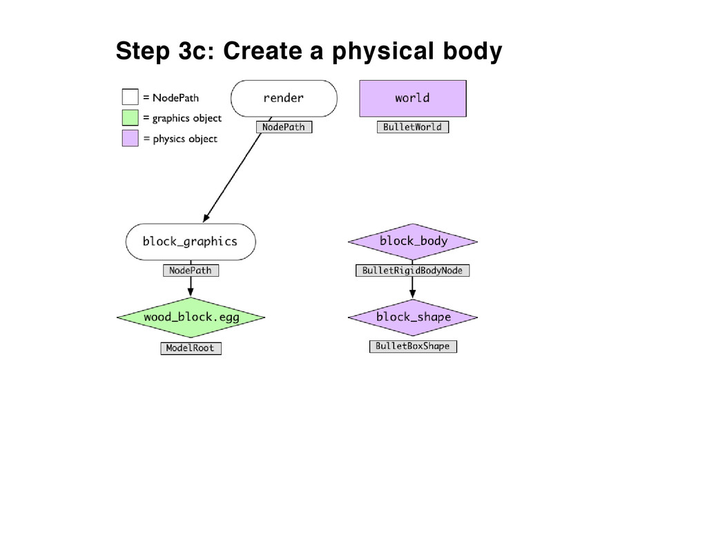 Step 3c: Create a physical body