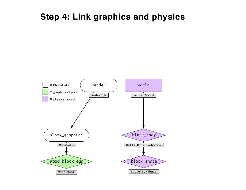 Step 4: Link graphics and physics
