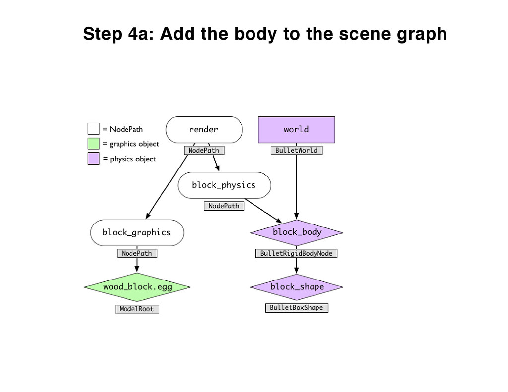 Step 4a: Add the body to the scene graph