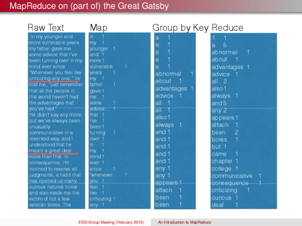 MapReduce on (part of) the Great Gatsby In my y...