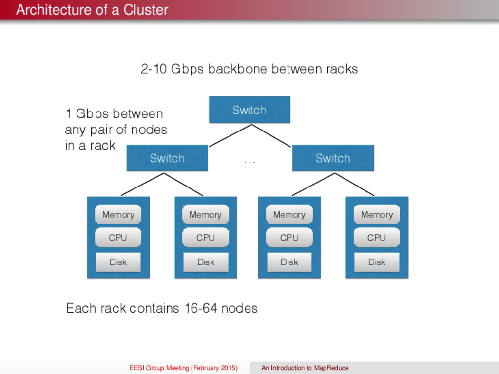 Architecture of a Cluster 2-10 Gbps backbone be...