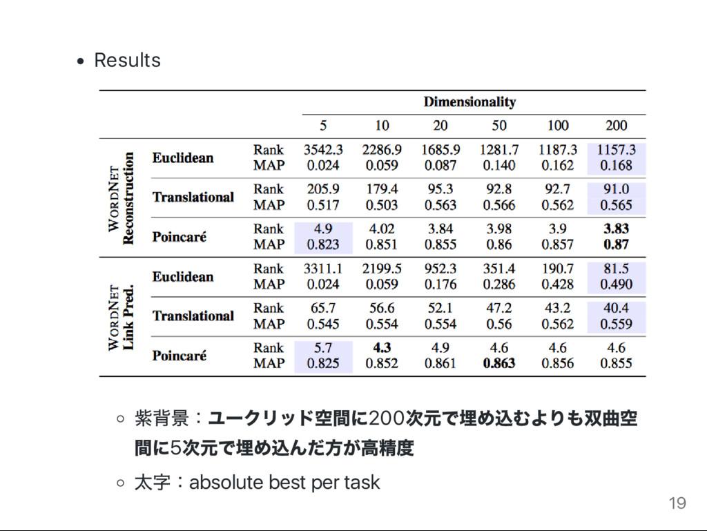 Results 紫背景: ユー クリッド空間に200 次元で埋め込むよりも双曲空 間に5 次元...