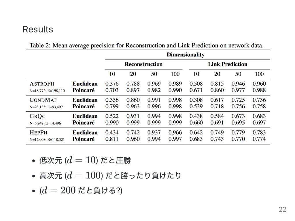 Results 低次元 (d = 10) だと圧勝 高次元 (d = 100) だと勝ったり負...