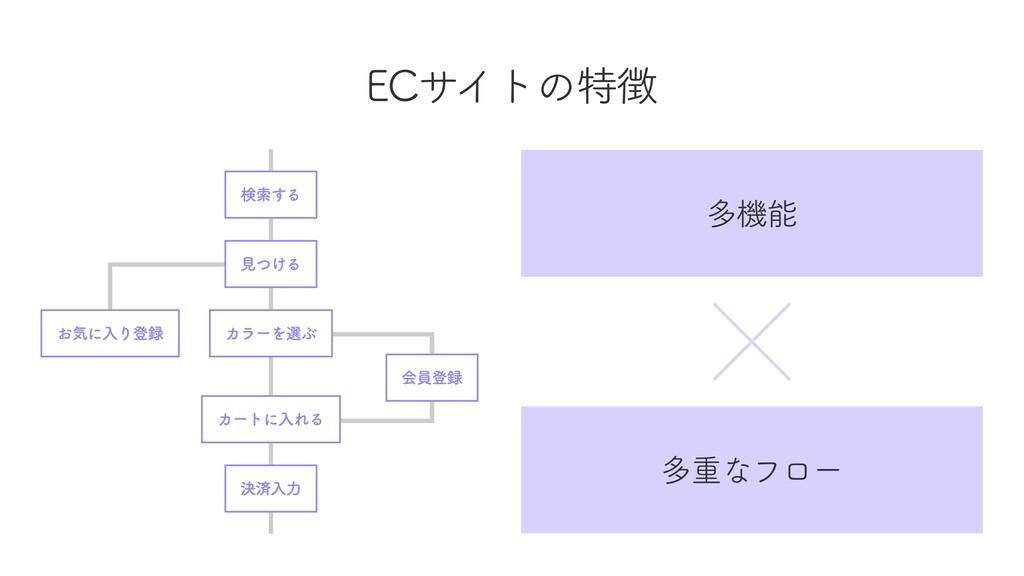 ECサイトの特徴 多機能 多重なフロー 検索する カートに入れる 決済入力 見つける カラーを...