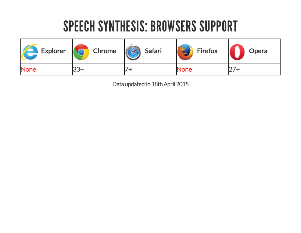 SPEECH SYNTHESIS: BROWSERS SUPPORT Explorer Chr...